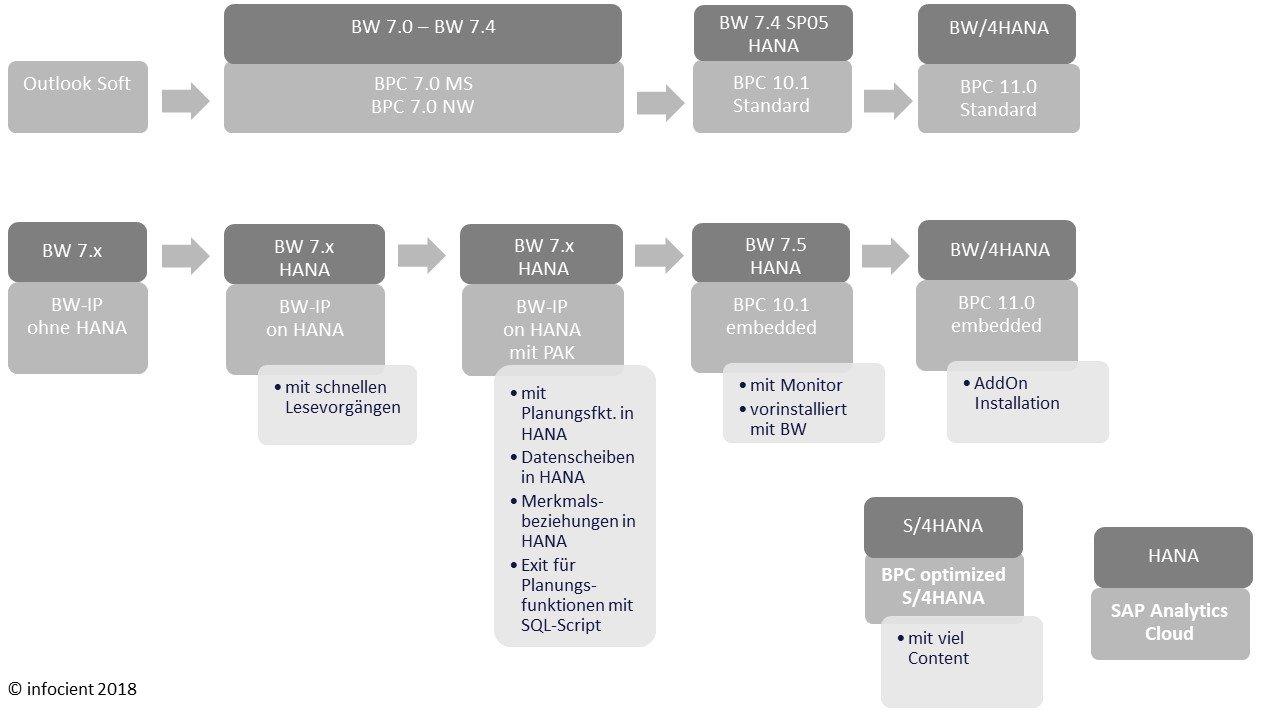 Produktübersicht über SAP Planungslösungen
