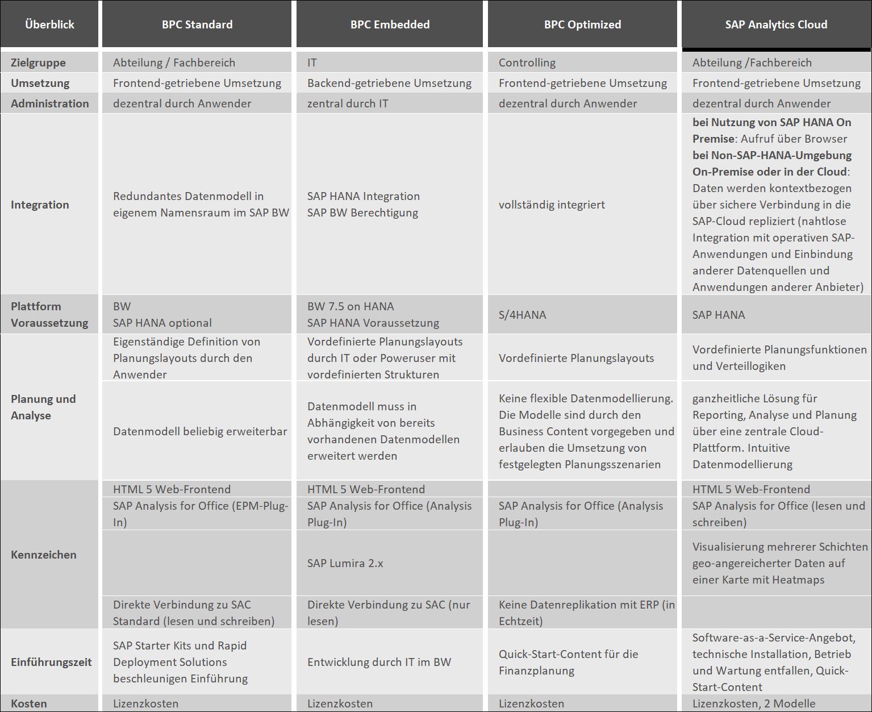 Unterschiede und Gemeinsamkeiten der wichtigsten SAP Planungstools