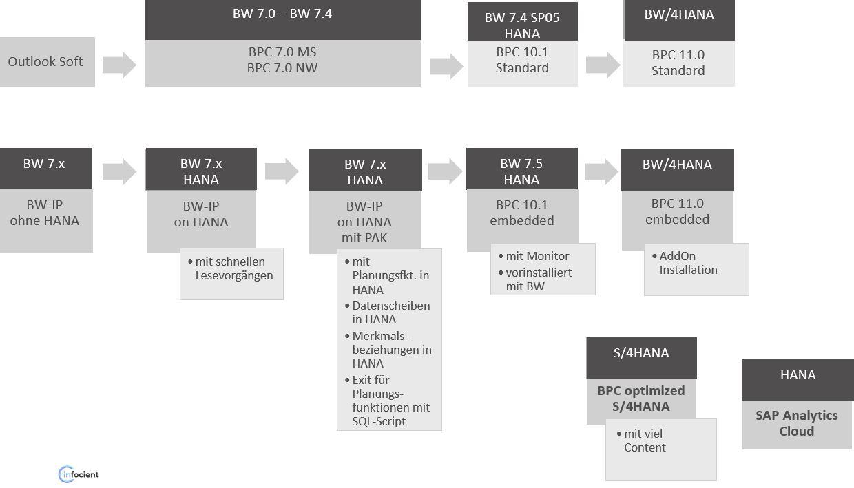 Übersicht über den Zusammenhang der Planungslösungen der SAP