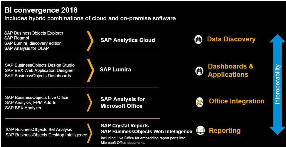 SAP BI Convergence