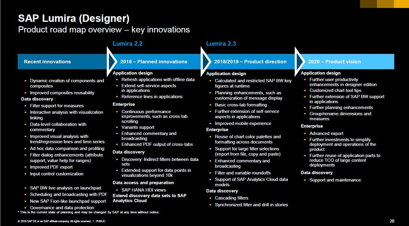 SAP Lumira Roadmap