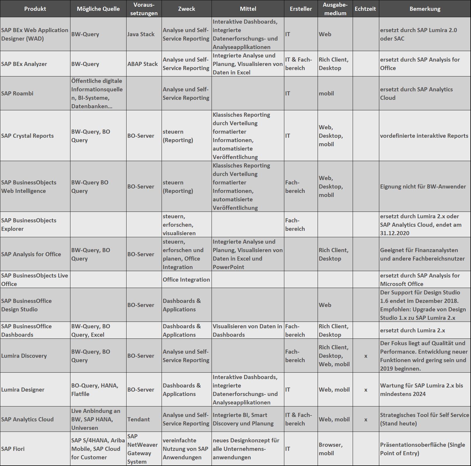 Übersicht über Frontend-Tools der SAP