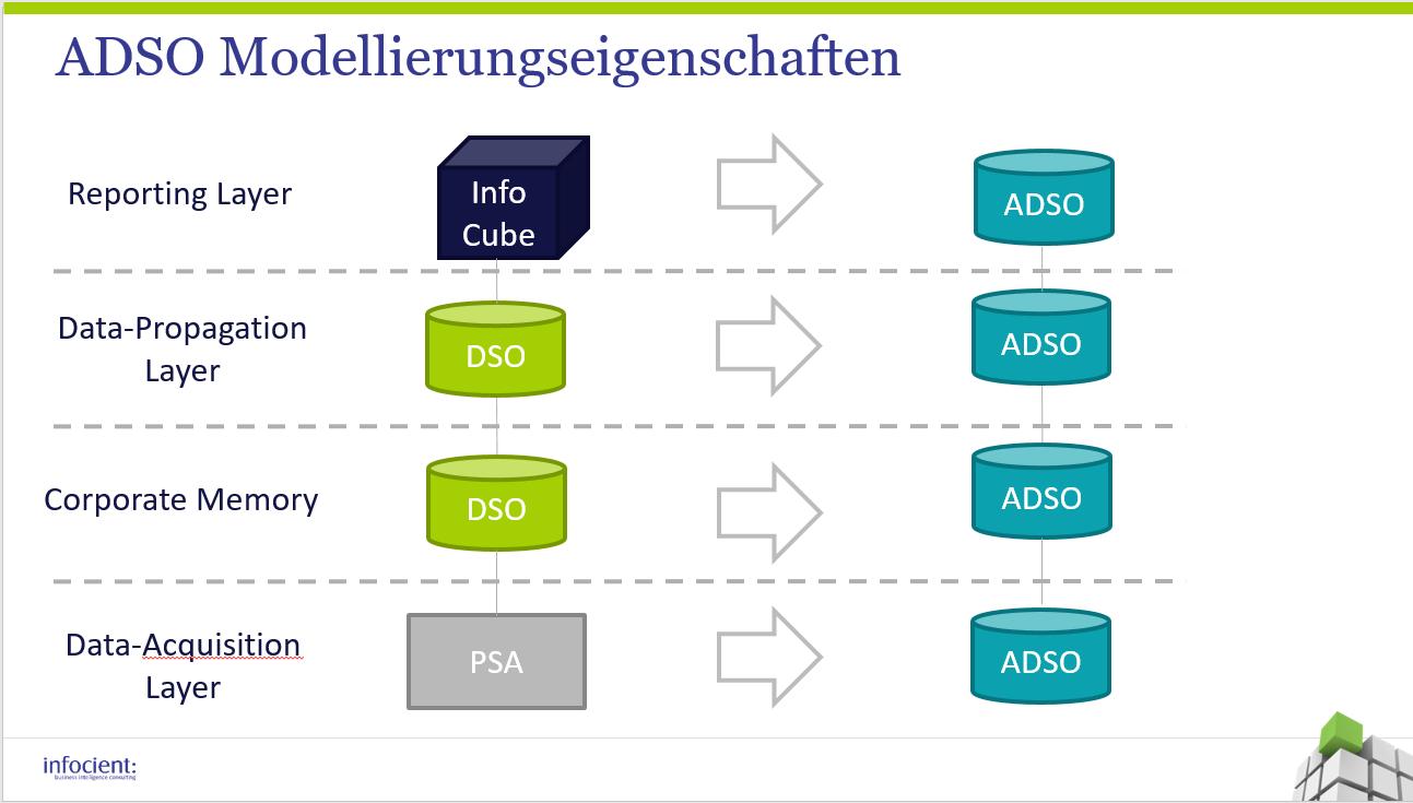 ADSO Modellierungseigenschaften