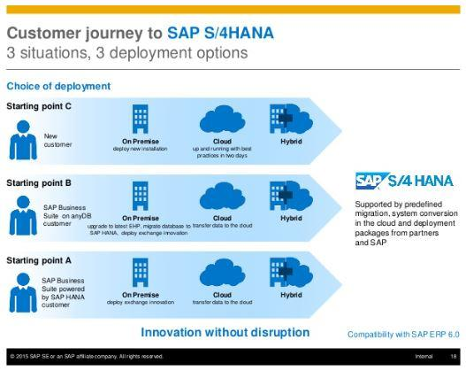S4 HANA Journey for Customers