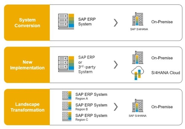 S4HANA Transition Scenarios