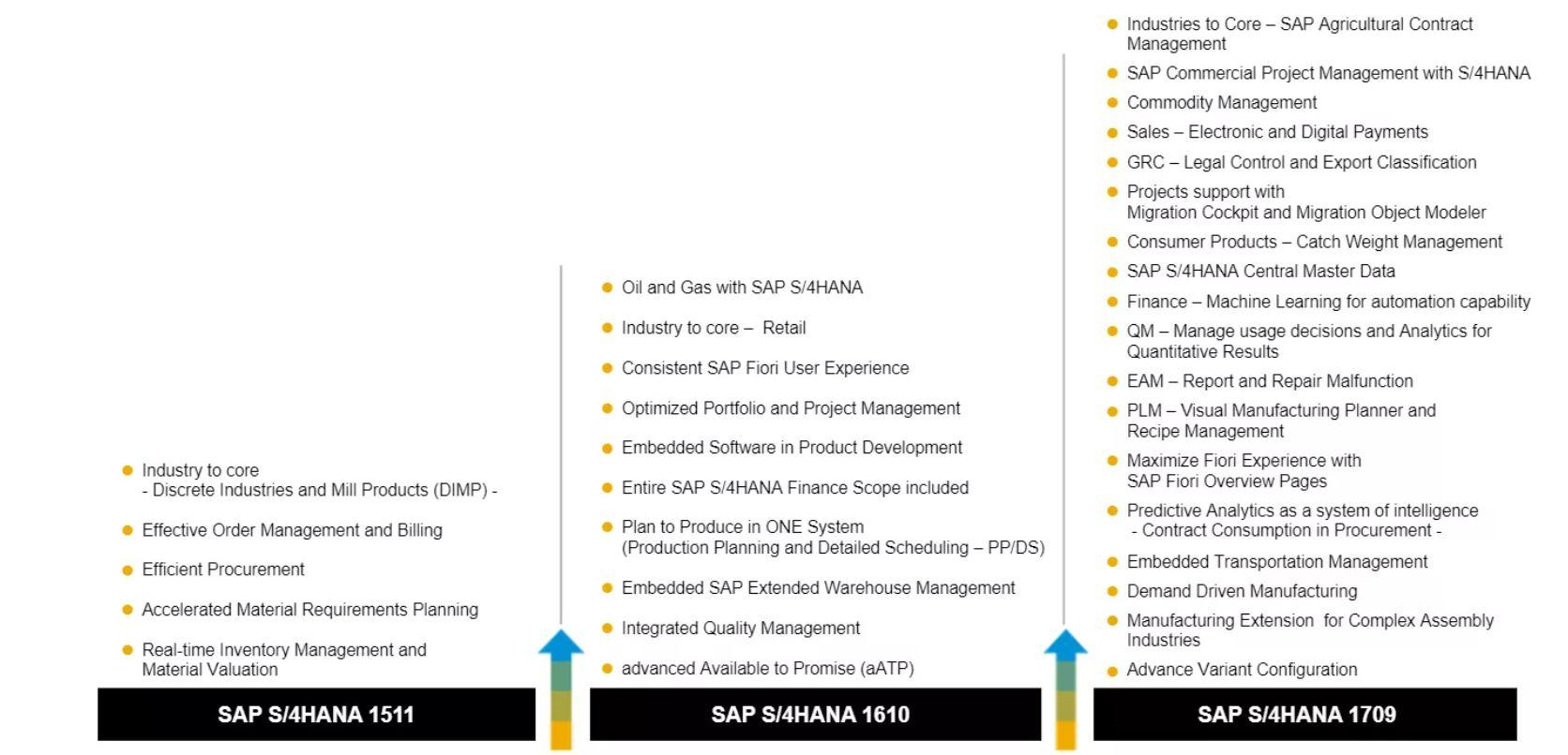 S4HANA KeyInnovations