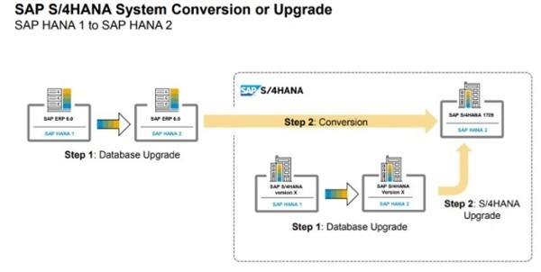 S4HANA System Conversion