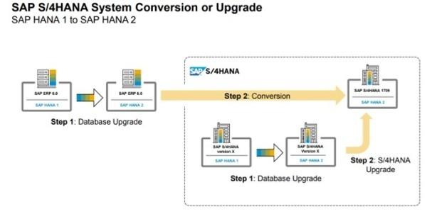 S4HANA System Conversion