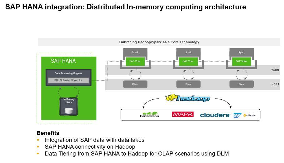 SAP Vora Architecture