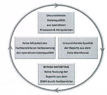 Teufelskreis Bypass Reporting_Raus aus BI-Falle