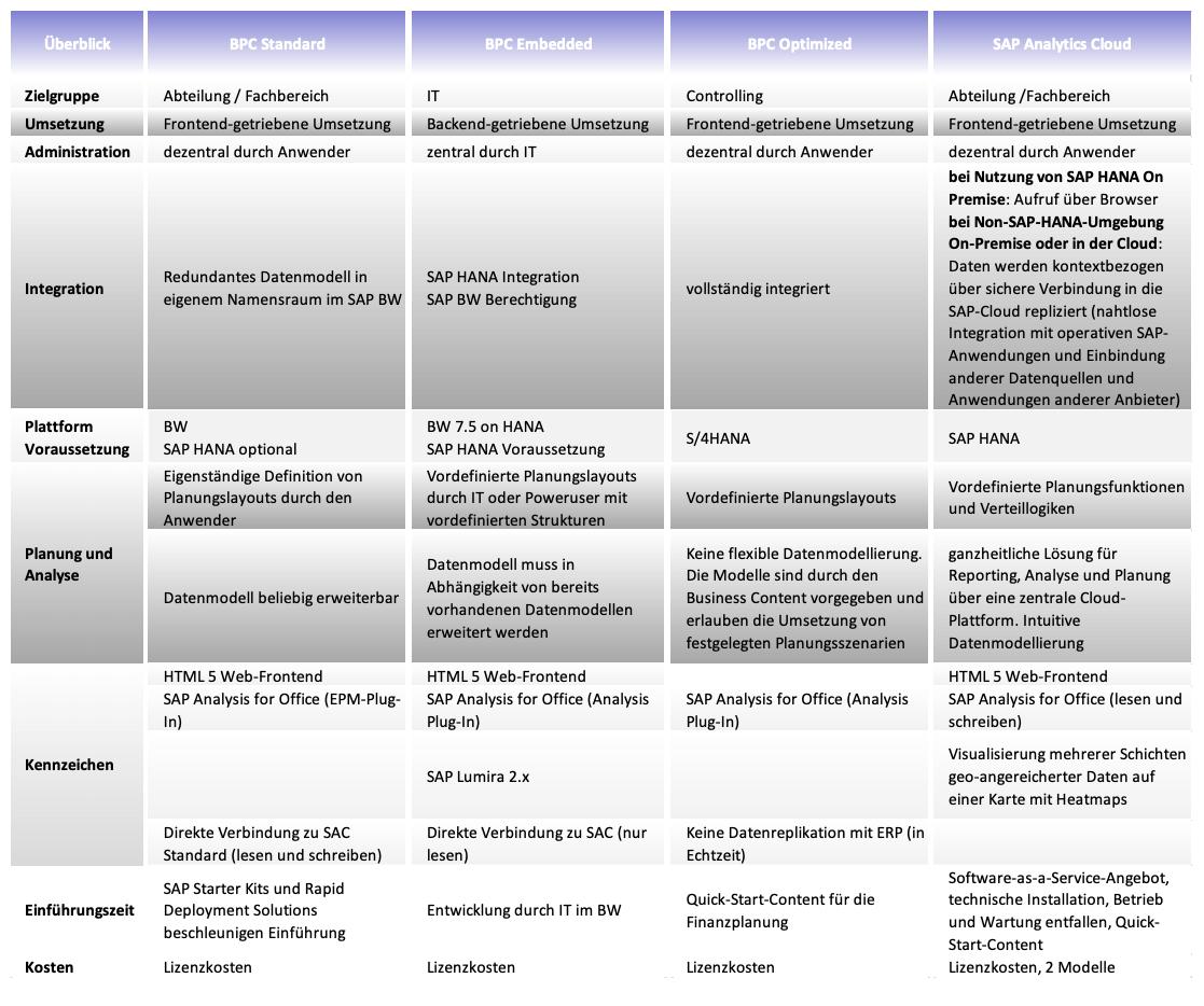 Wichtigste SAP Planungstools