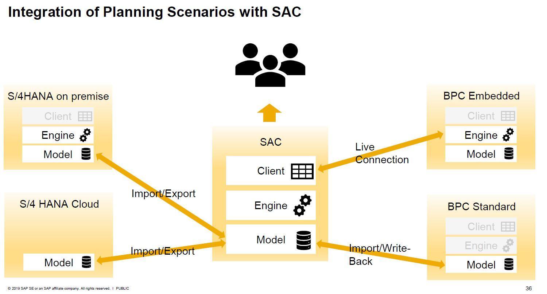 Integrationsszenarien mit SAC