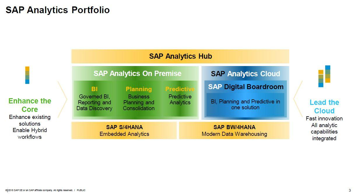 SAP Analytics Portfolio