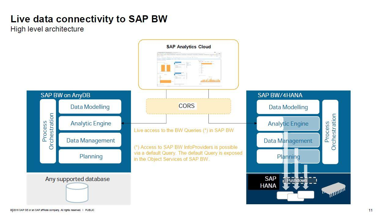 Live-Data Connectivity zu SAP BW