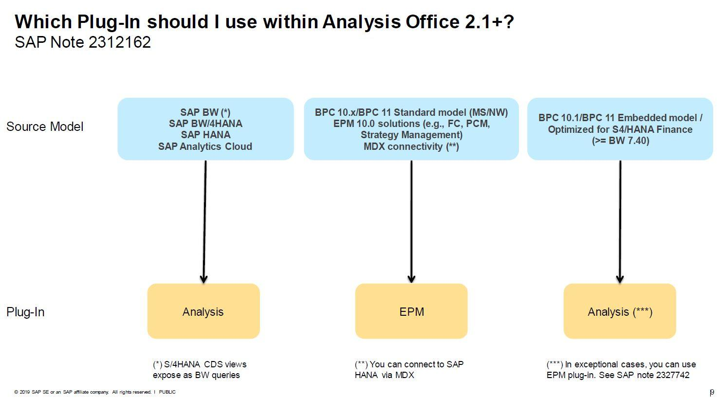 Plug_Ins für Analysis Office 2.1