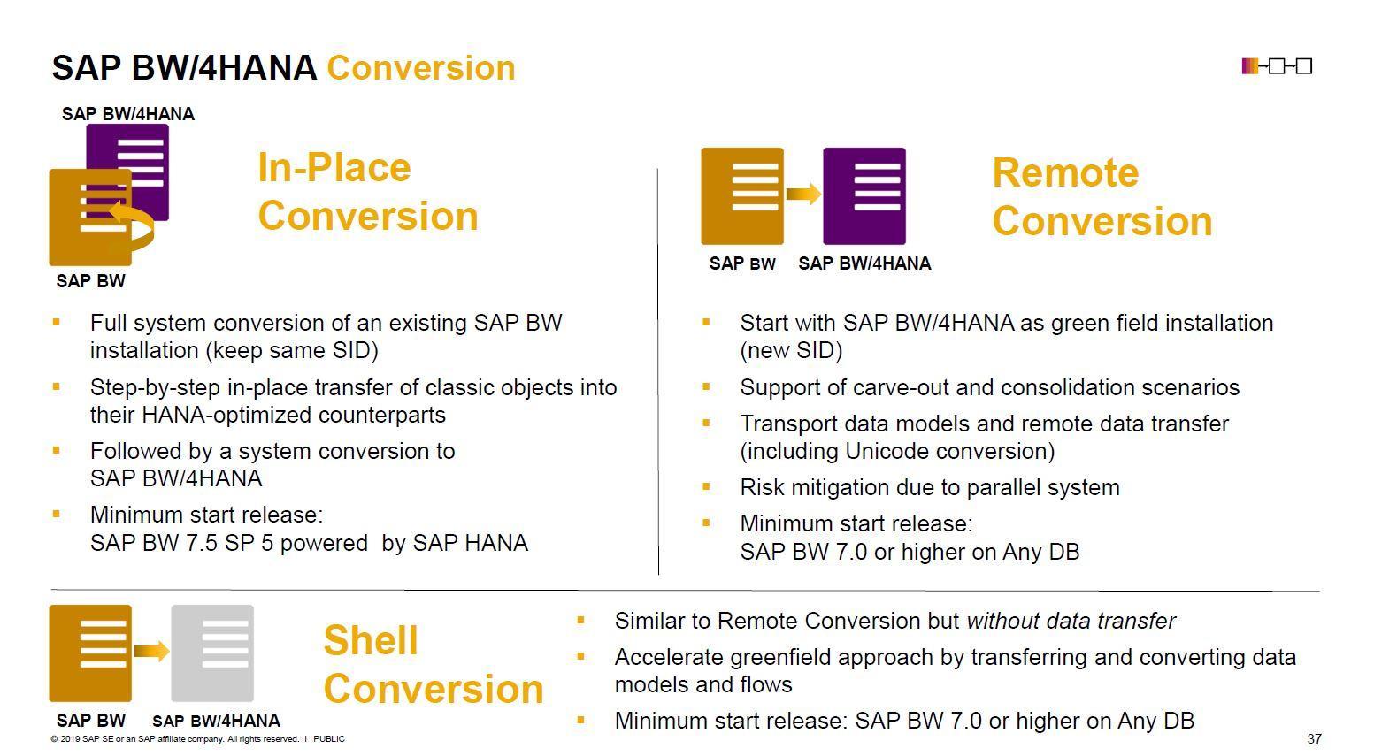 Überblick über Konvertierungsmöglichkeiiten zu SAP BW/4HANA