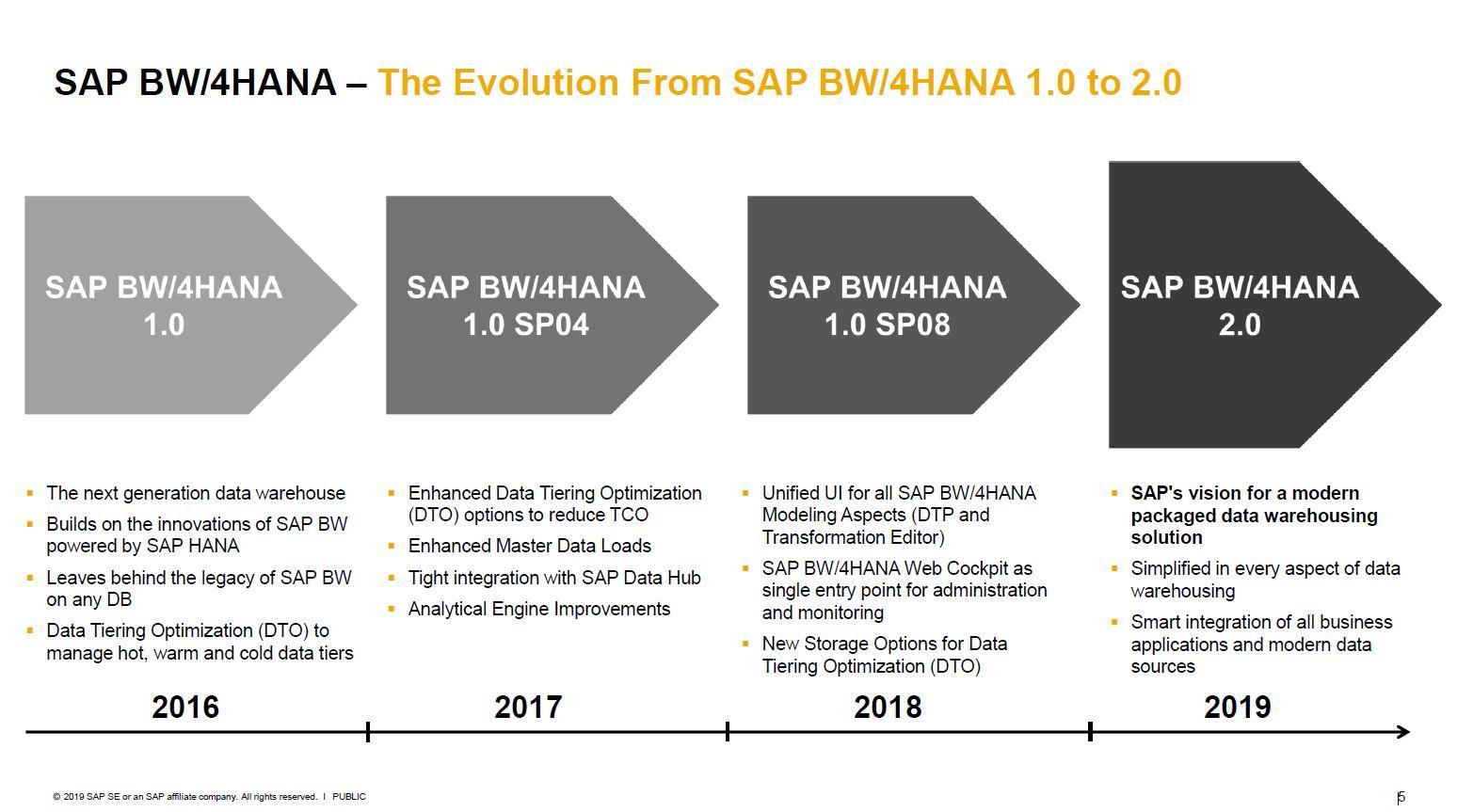 Entwicklung bei SAP BW/4HANA