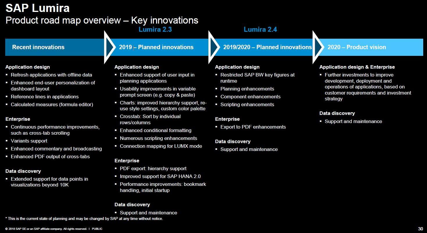 Roadmap SAP Lumira