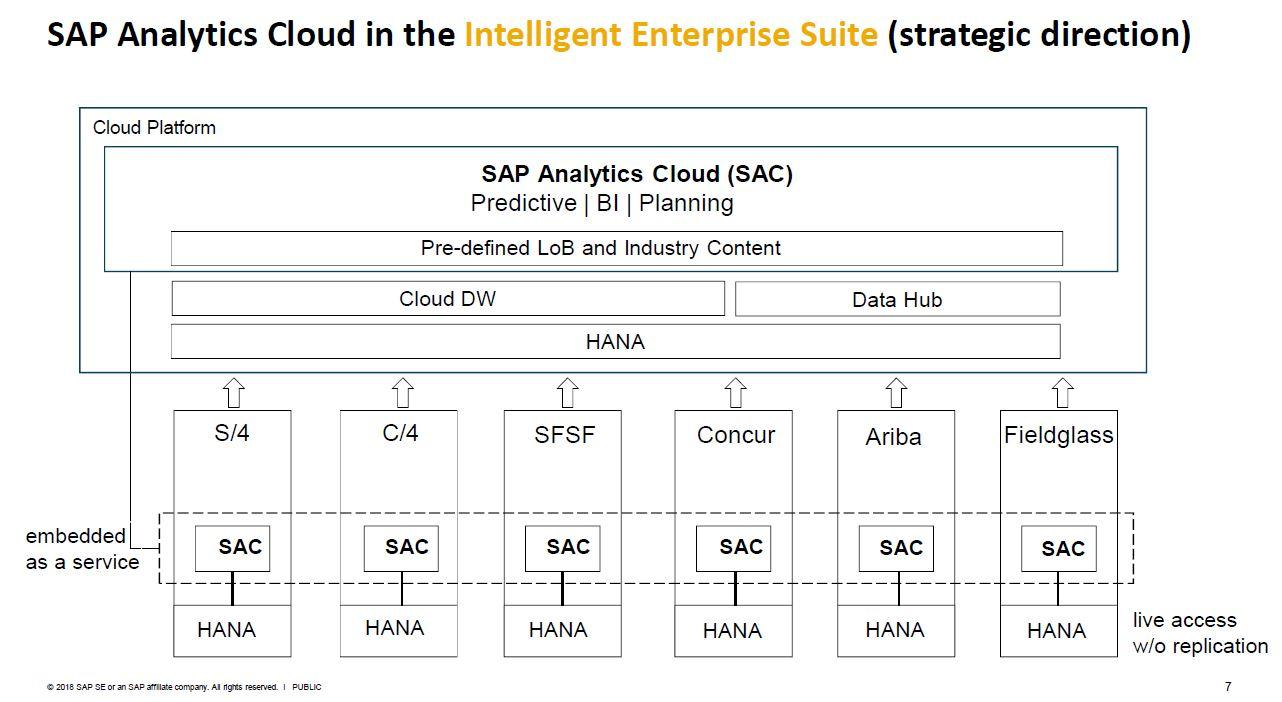 SAP Analytics Cloud Architecture