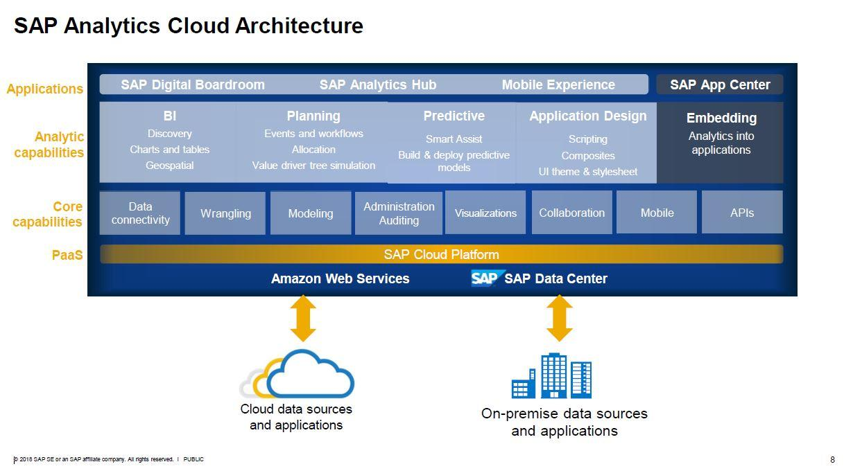 SAP Analytics Cloud Architecture Cloud/On Premise