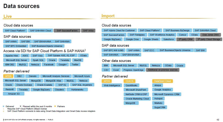 SAP Analytics Cloud Datenquellen