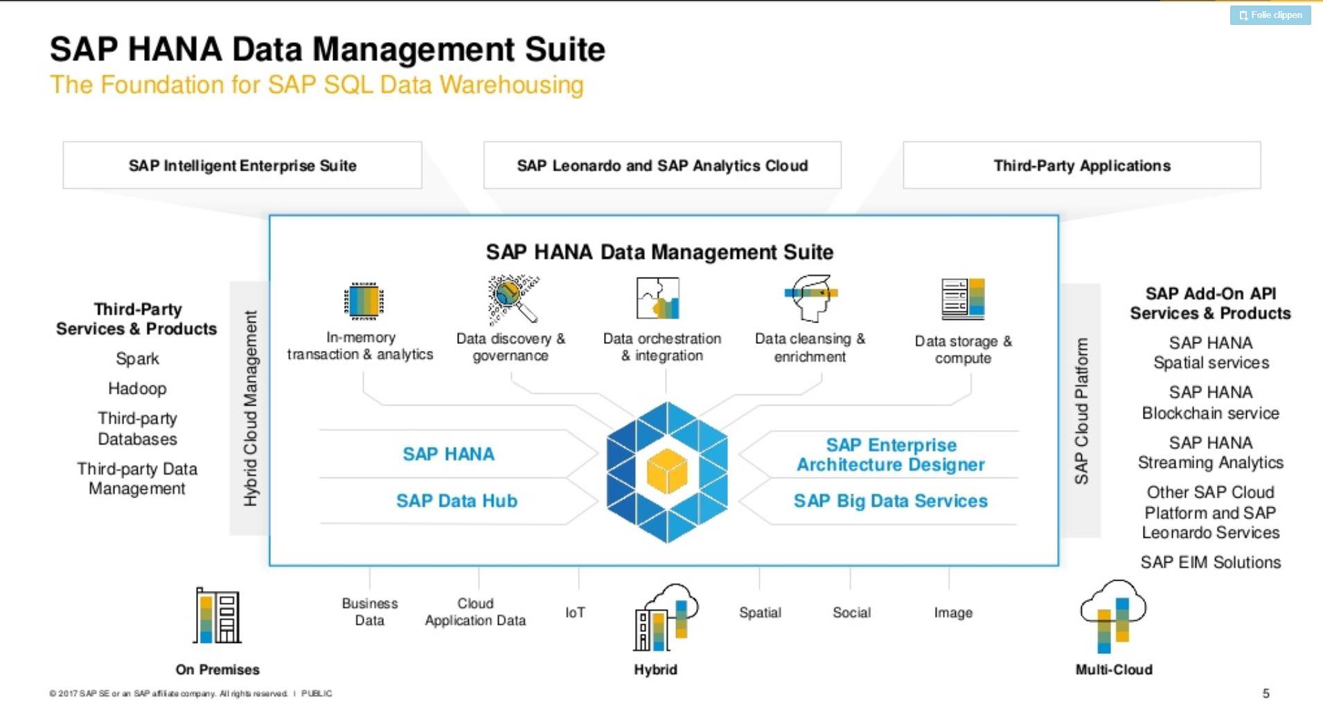 Was ist DWC_HANA Management Suite