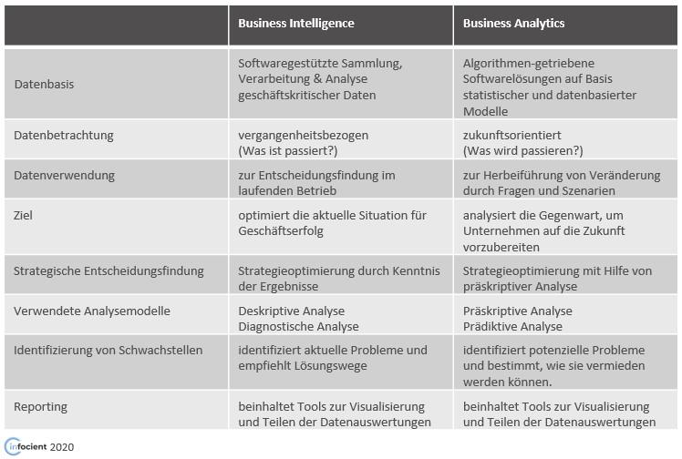 Tabelle Unterschied zwischen Business Intelligence und Business Analytics
