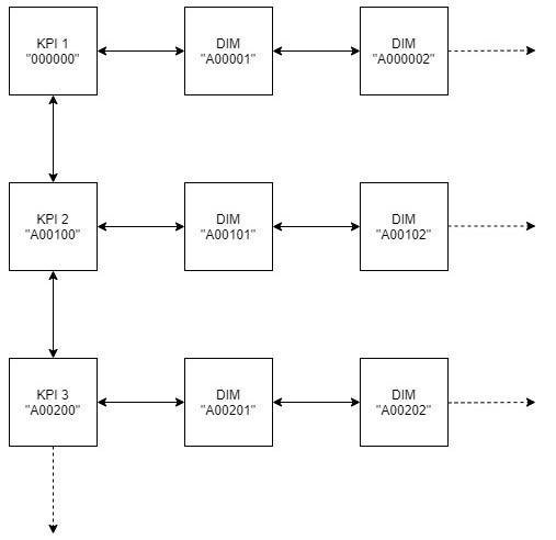 Schema zur Benennung der Kacheln bei Auswahl der Kachel A in SAC