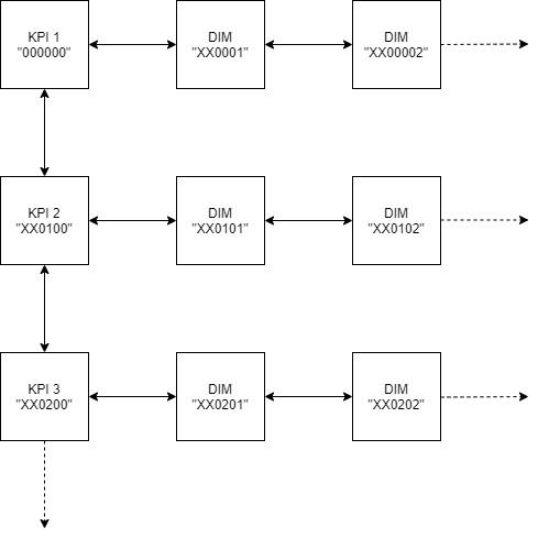 SAC Schema der Benennung der Kacheln auf der Landingpage