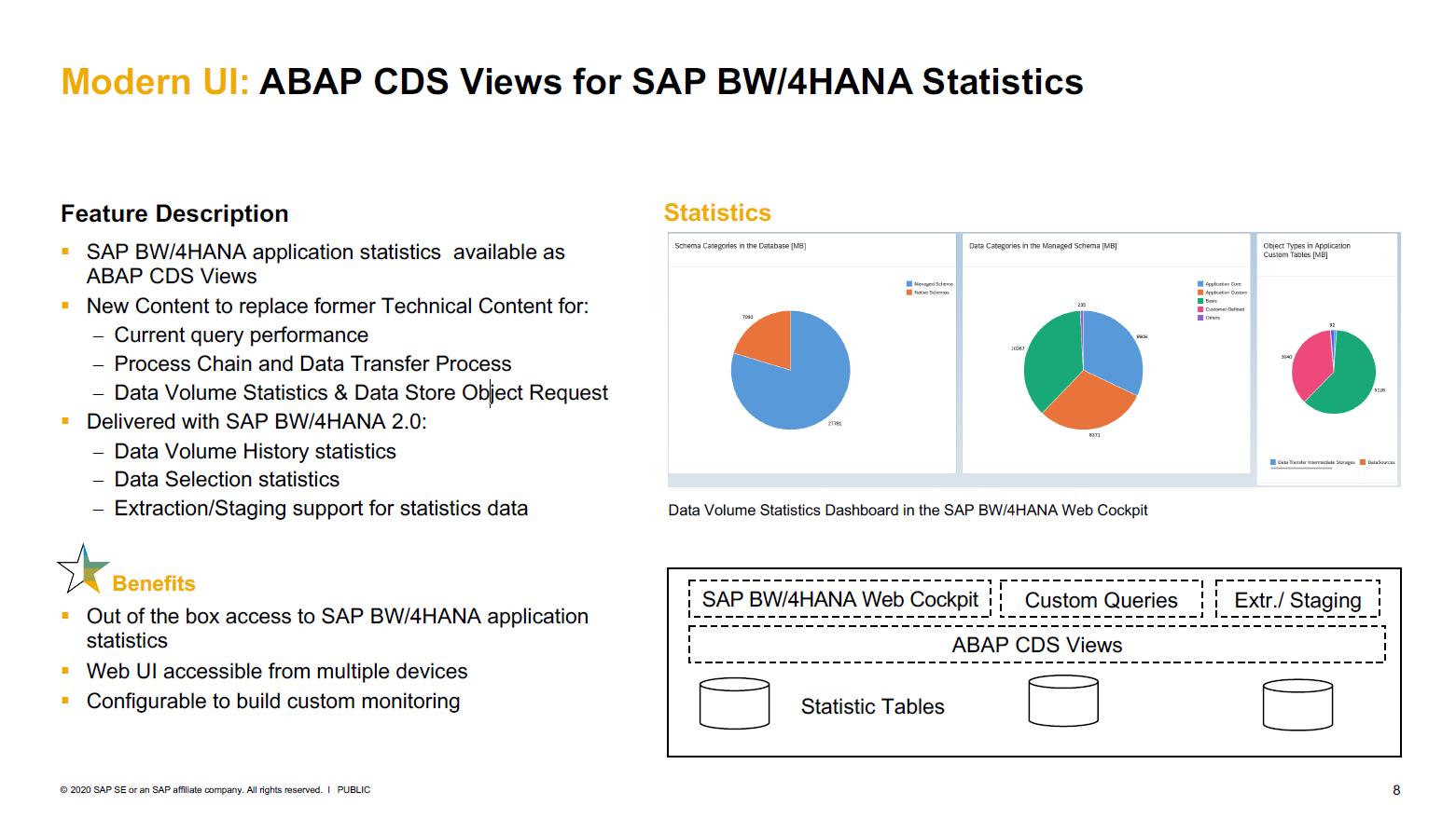 SAP CDS Views for SAP W/4HANA Statistics