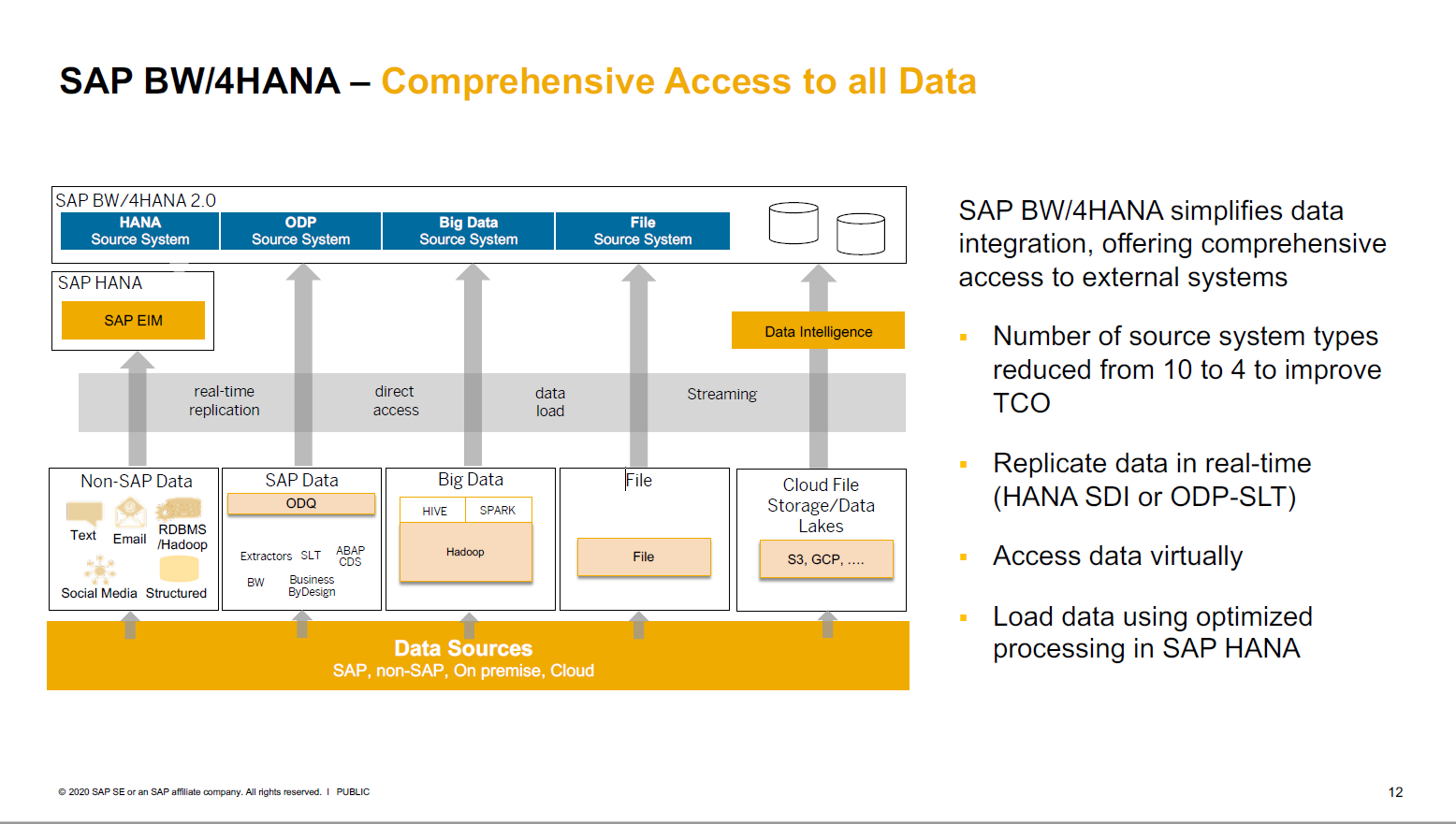 Vereinfachte Datenanbindung in SAP BW/4HANA