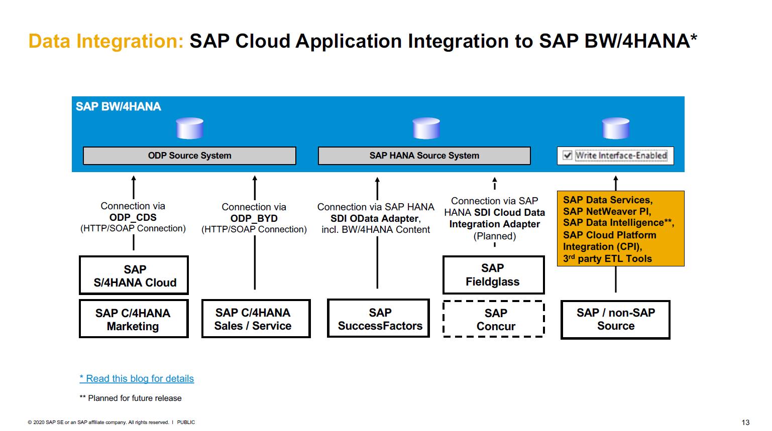 Vereinfachte Integration mit Cloud Produkten