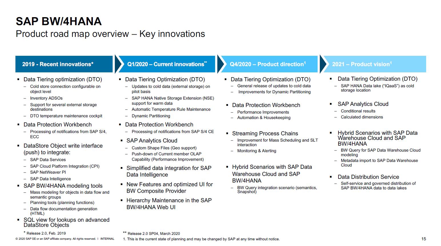 SAP BW/4HANA Road map Übersicht
