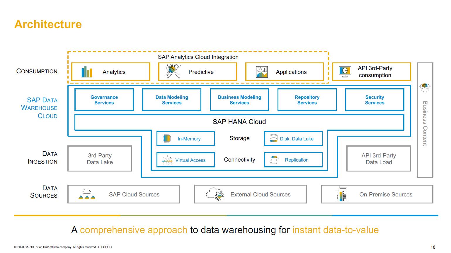Architektur von SAP Data Warehouse Cloud
