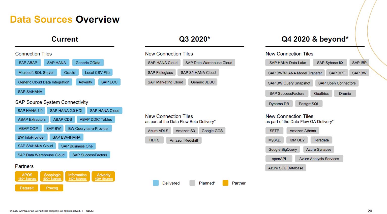 SAP Data Warehouse Cloud Übersicht über Data Sources