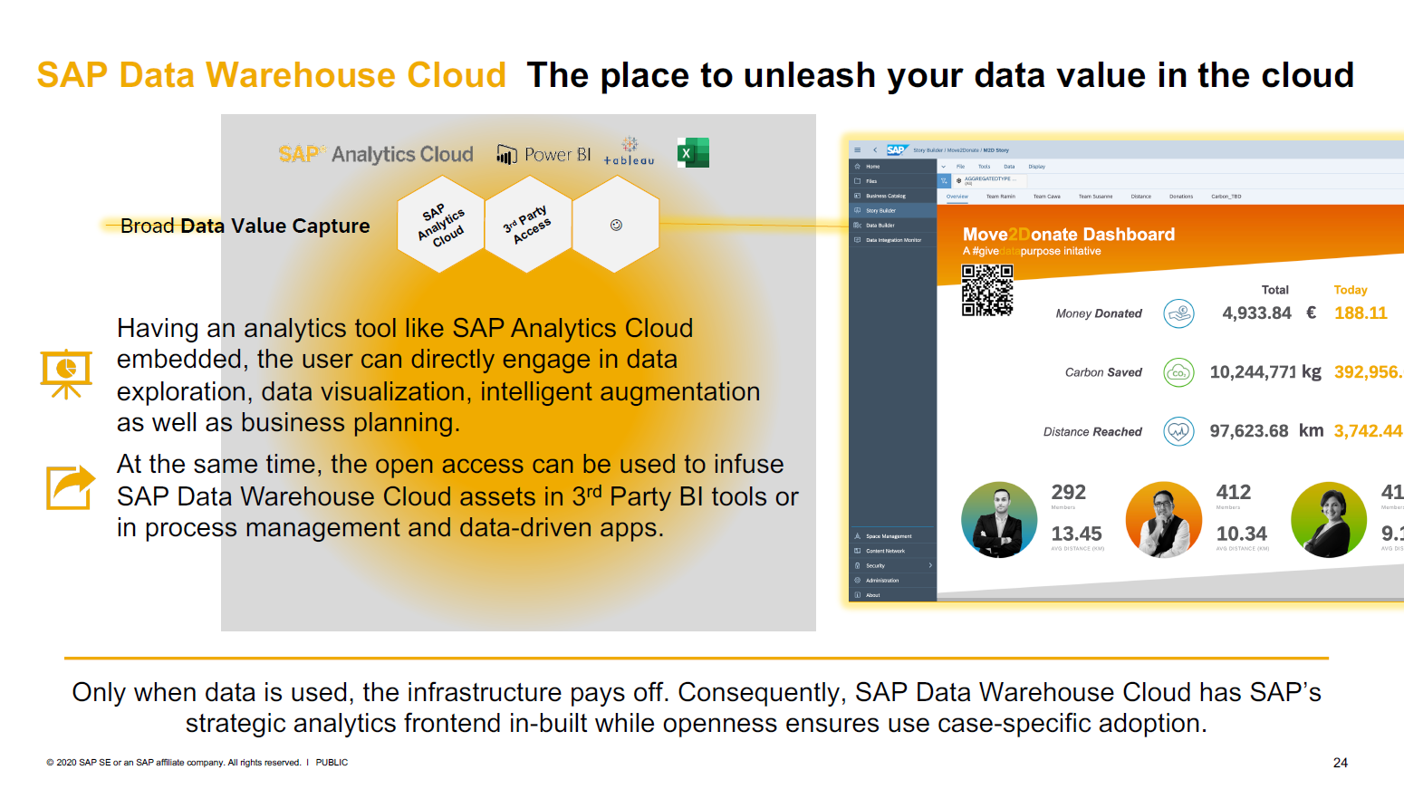 SAP Data Warehouse Cloud Integration mit SAP Analytics Cloud