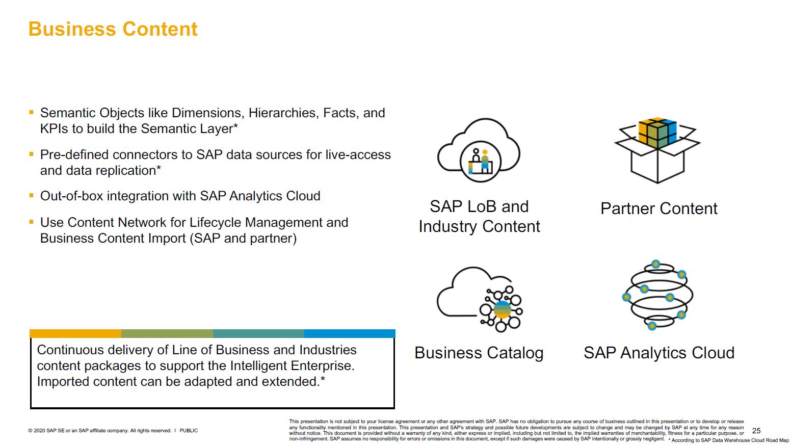 SAP Data Warehouse Cloud Business Content