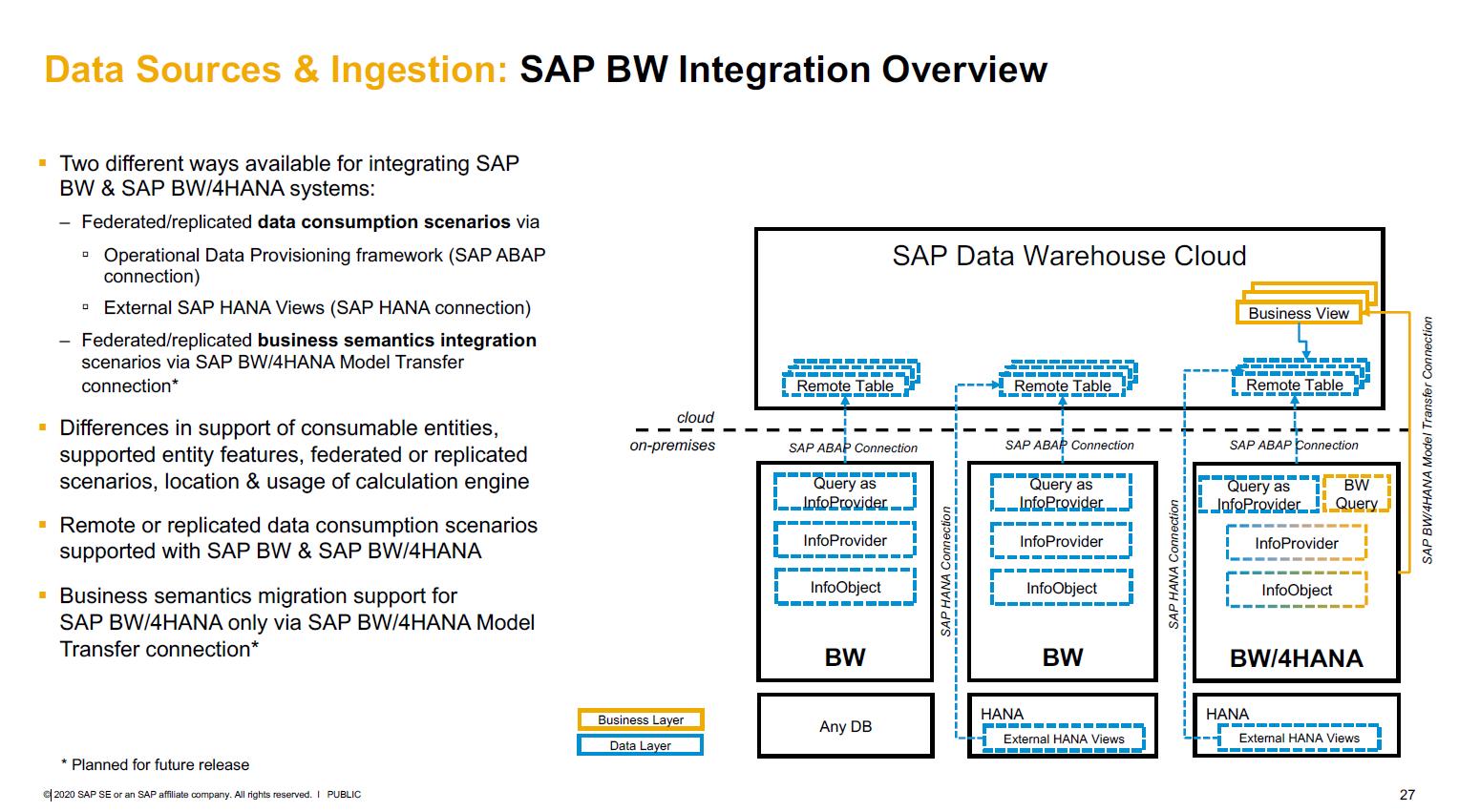 Überblick über SAP BW Integration