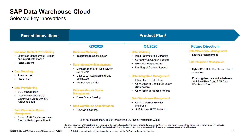 SAP Data Warehouse Cloud Roadmap