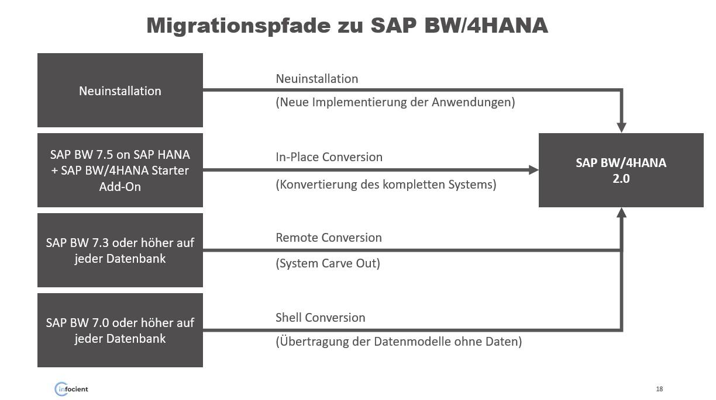 BW/4HANA Migrationspfade