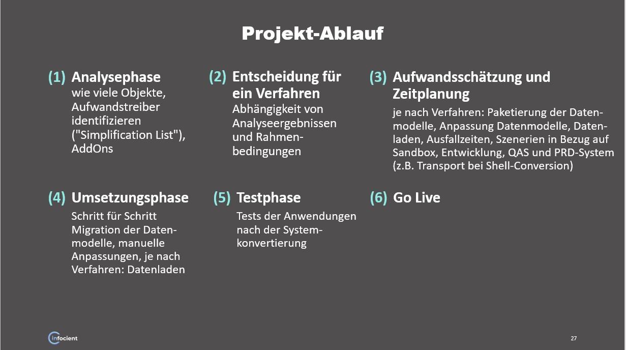 Projektablauf Migrationsprojekt BW/4HANA