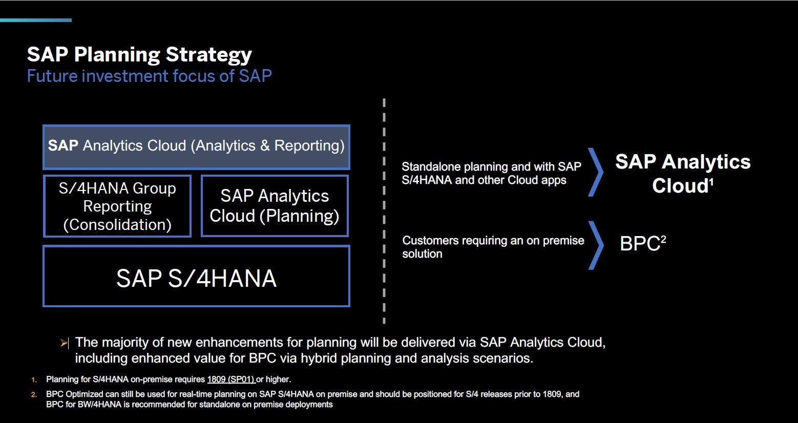 SAP Planungslösungen