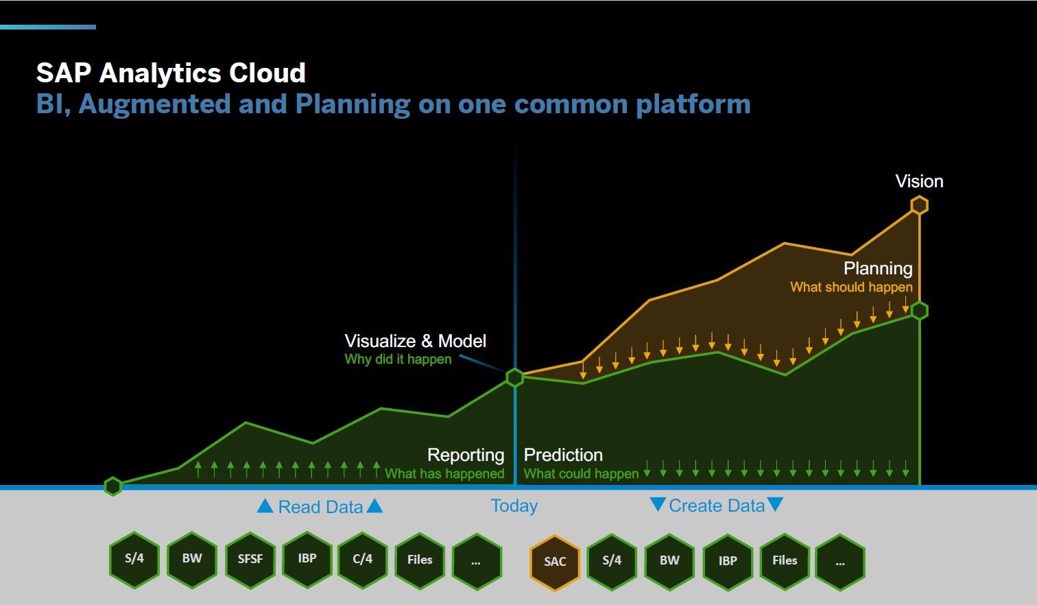 SAP Analytics Cloud Planning Vorteile