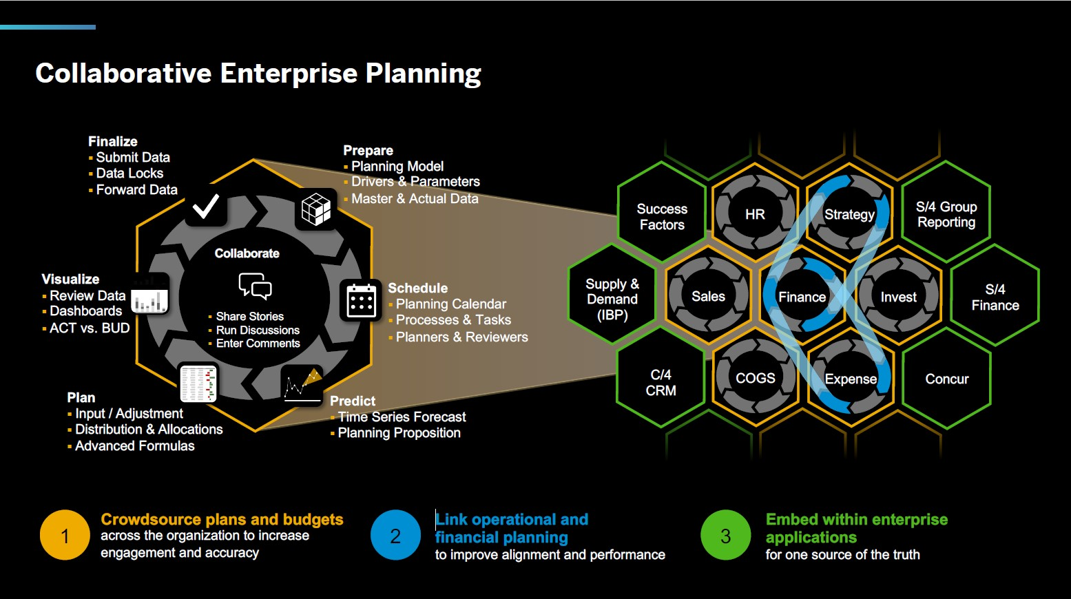 SAC Collaborative Planung