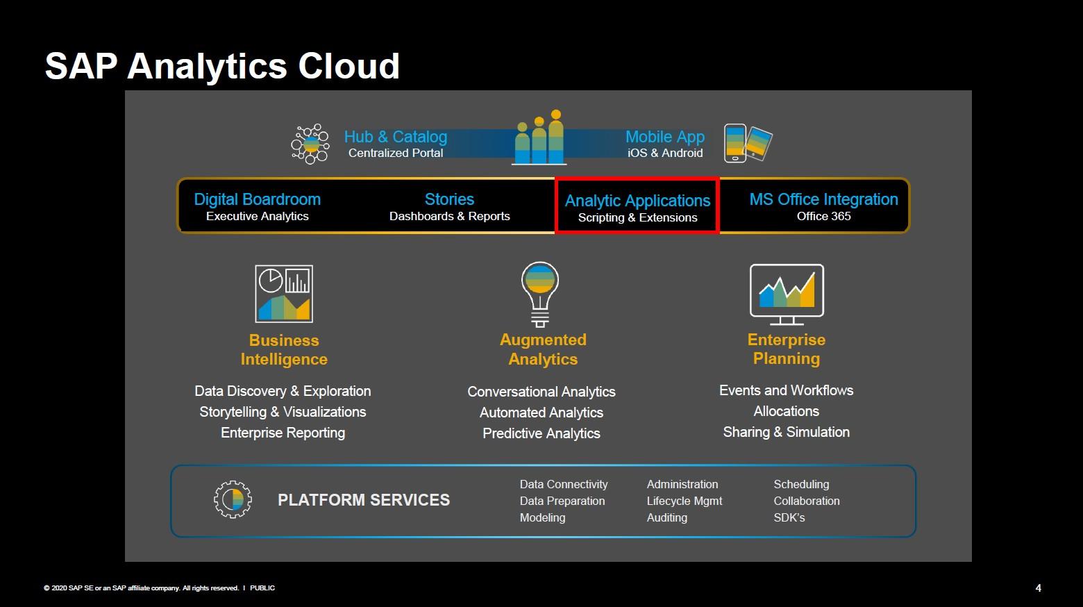 SAP Analytics Cloud Übersicht