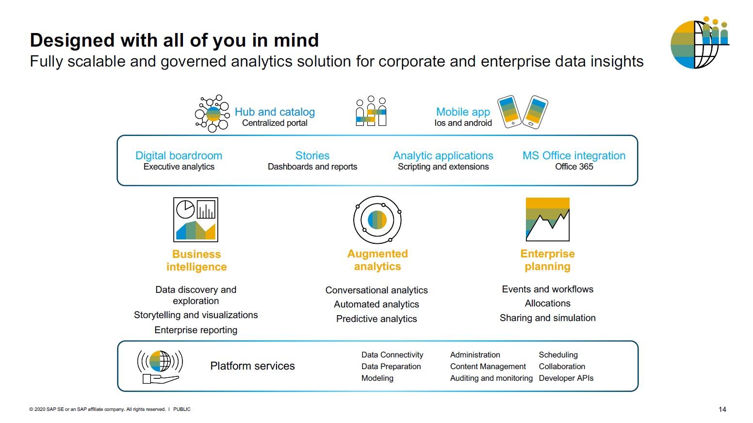 SAP Analytics Cloud Architektur