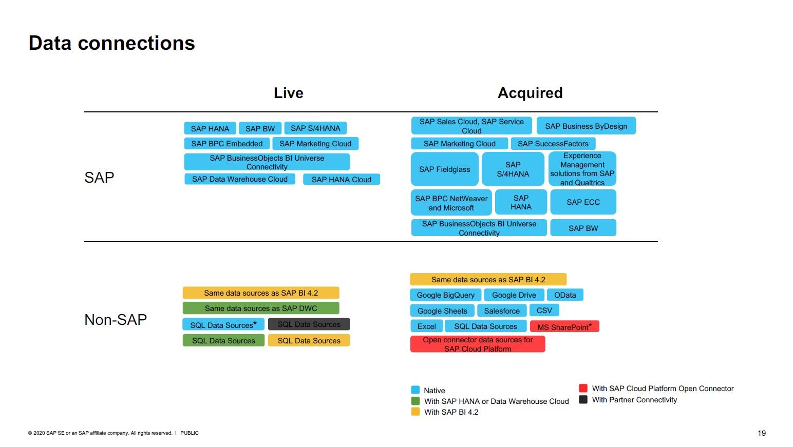 Datenverbindungen für SAP Analytics Cloud