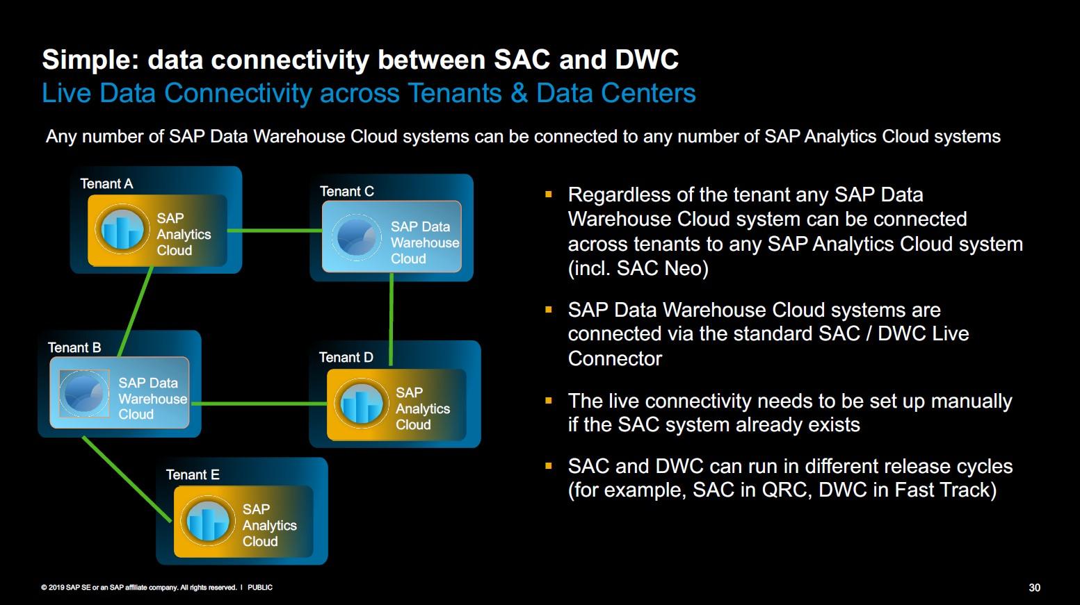 Konnektivität zwischen SAC und DWC