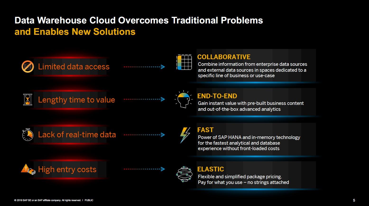 SAP DWC als neue Lösung