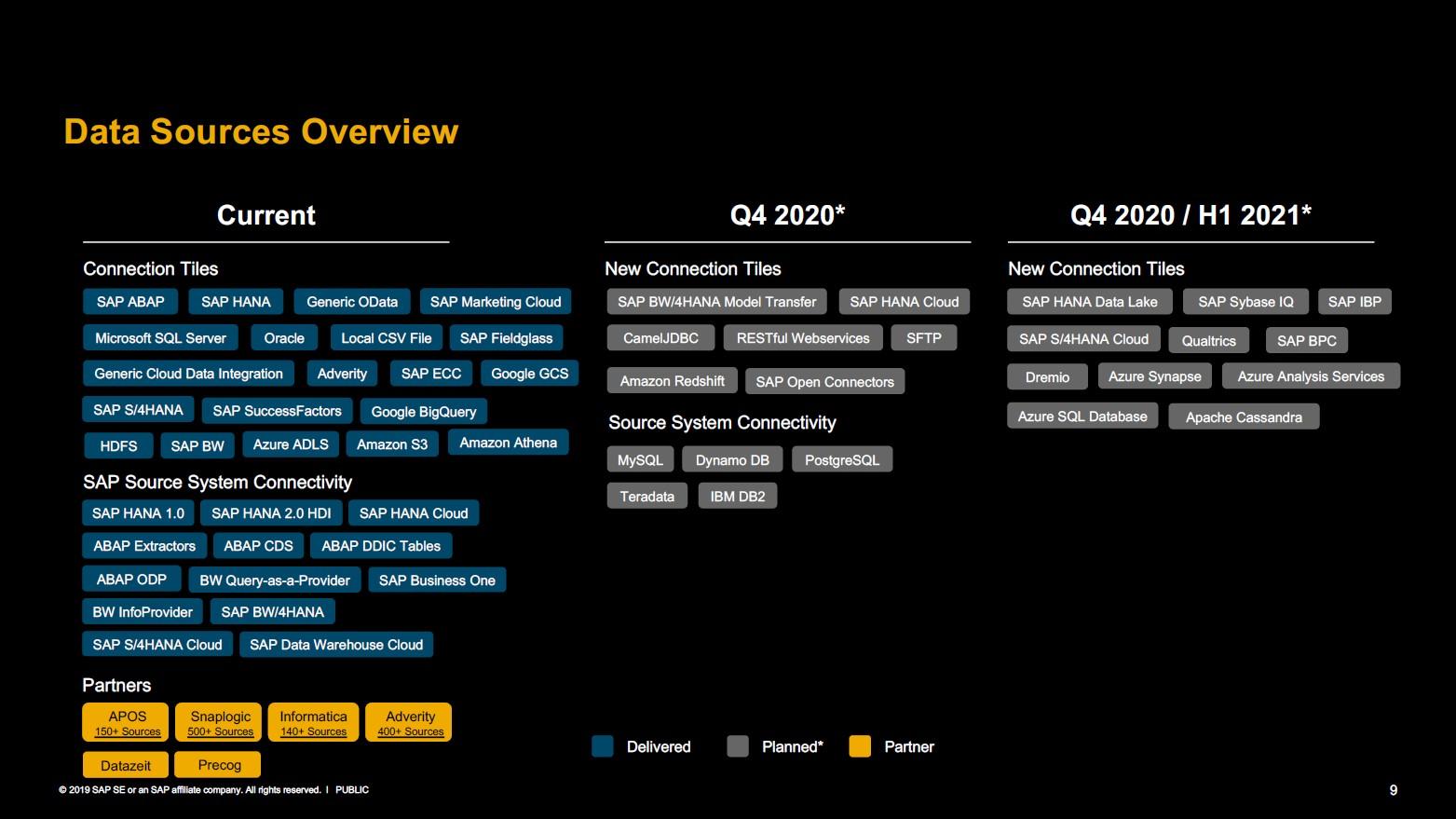 SAP DWC mögliche Datenquellen